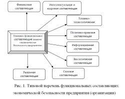функции специалиста по экономической безопасности в организации